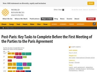 Post-Paris: Key Tasks to Complete Before the First Meeting of the Parties to the Paris Agreement